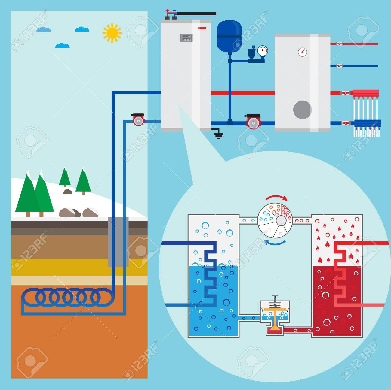 Energy-saving heating pump system. Scheme heating pump. Green energy. Geothermal heating system. Vector illustration. - 49903700