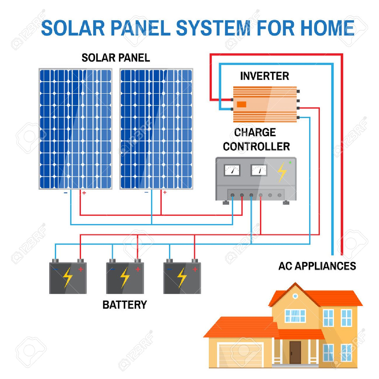 Solar panel system for home. Renewable energy concept. Simplified diagram of an off-grid system. Photovoltaic panels, battery, charge controller and inverter. Vector illustration. - 62247224
