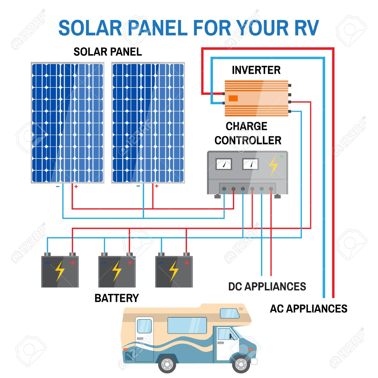 Off Grid Solar Power Wiring Diagram on