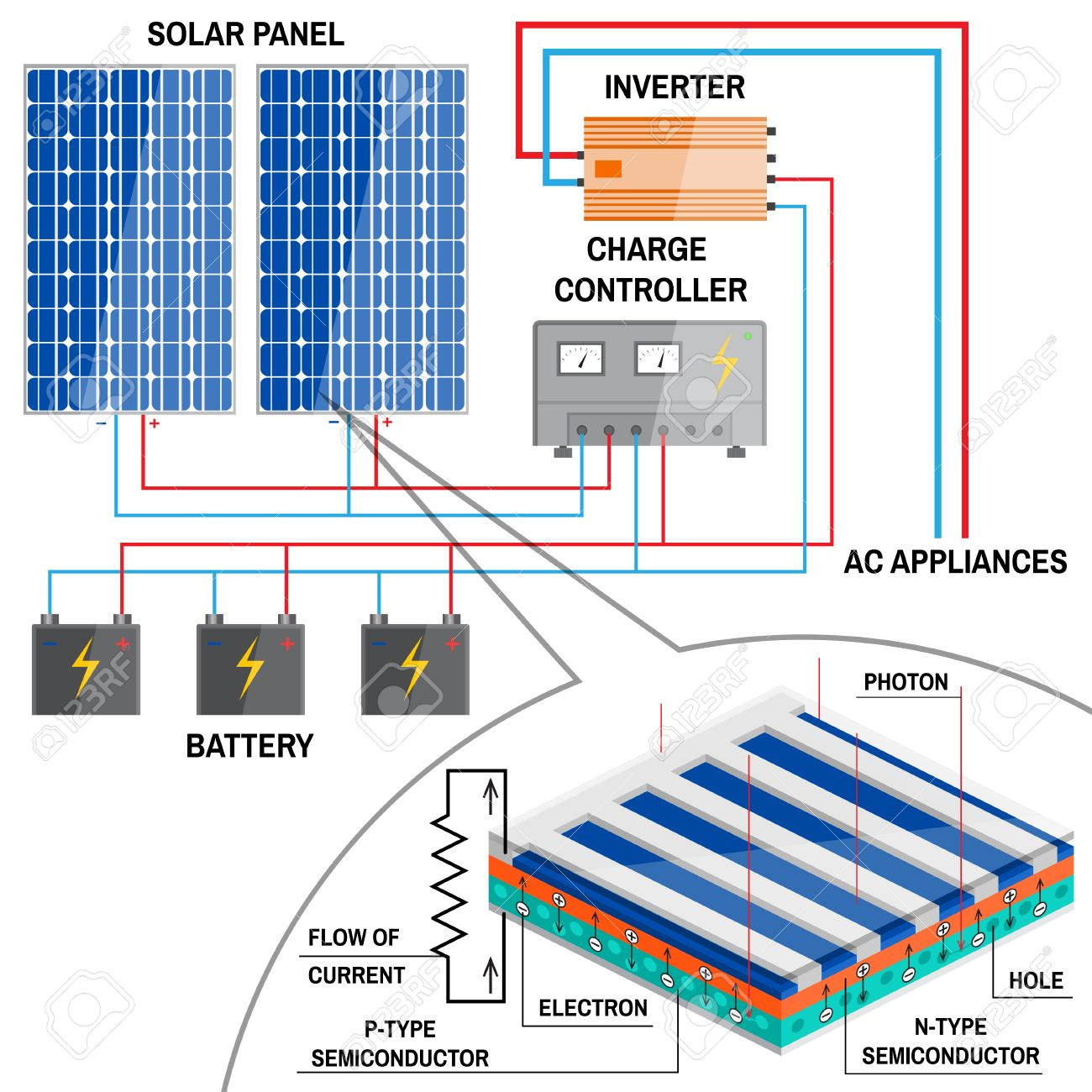 Solar Energy Panels Diagram Stock Wiring Diagrams Of System Panel For Home Renewable Concept Simplified