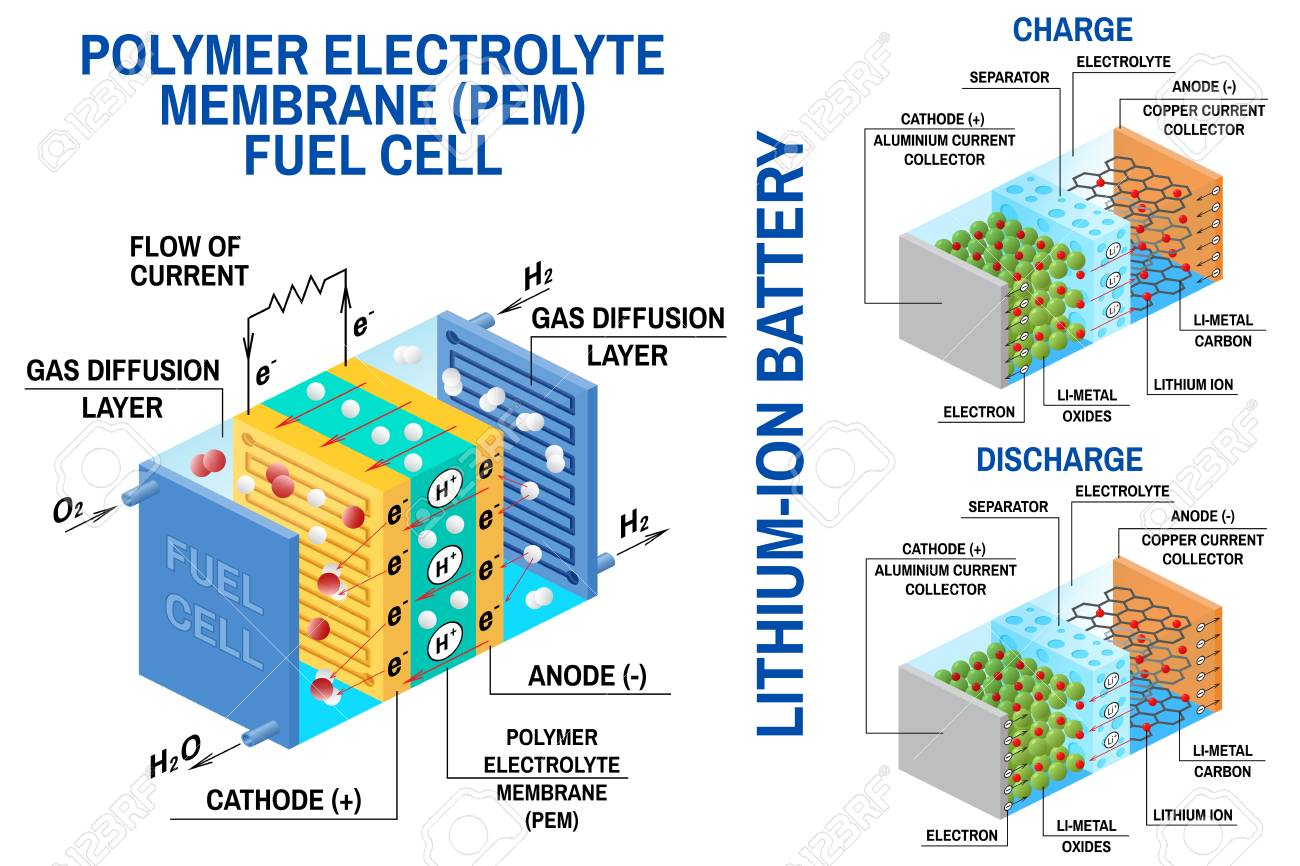 fuel cell and li ion battery diagram vector device that converts Rechargeable Battery Cell Diagrams