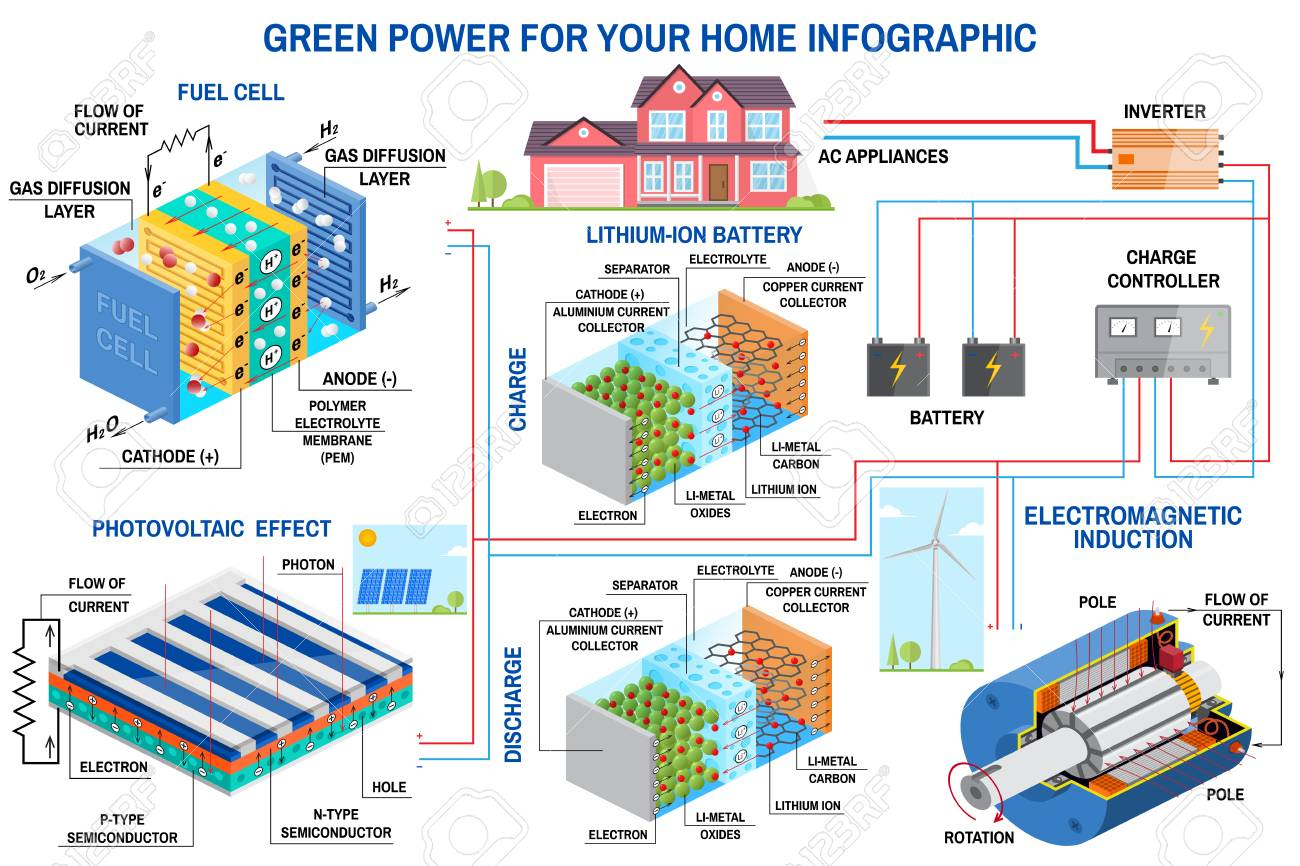 Solar Panel Fuel Cell And Wind Power Generation System For Home