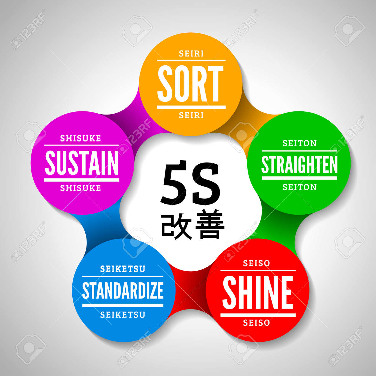 5s methodology kaizen management from japan royalty free cliparts