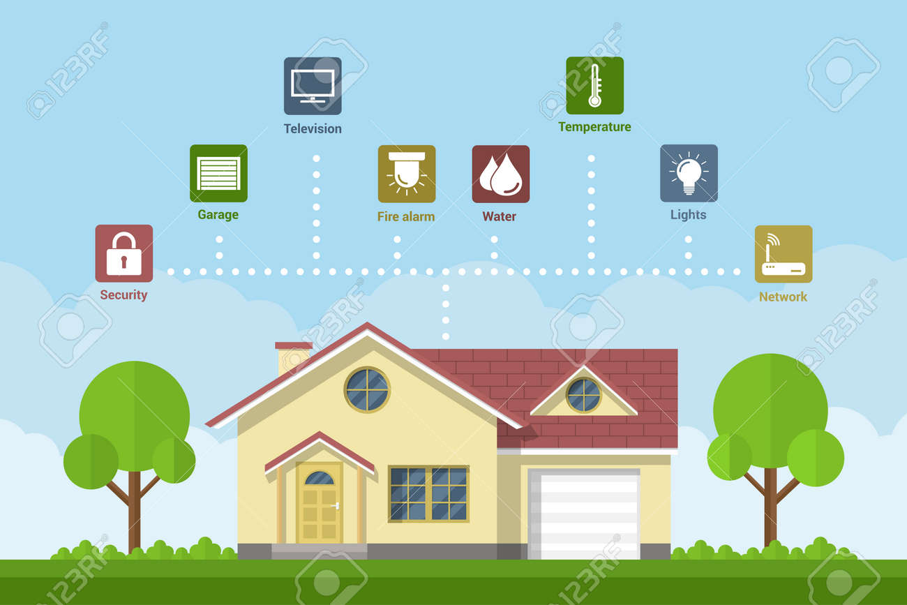Smarthome Systeme smart home technology fkat style concept of a smart home system