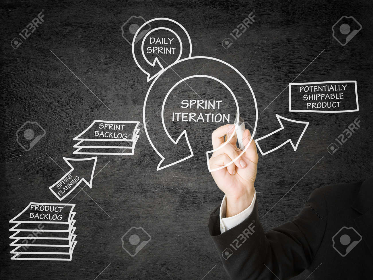 Businessman drawing SCRUM product development schema on presentation display Standard-Bild - 29272720