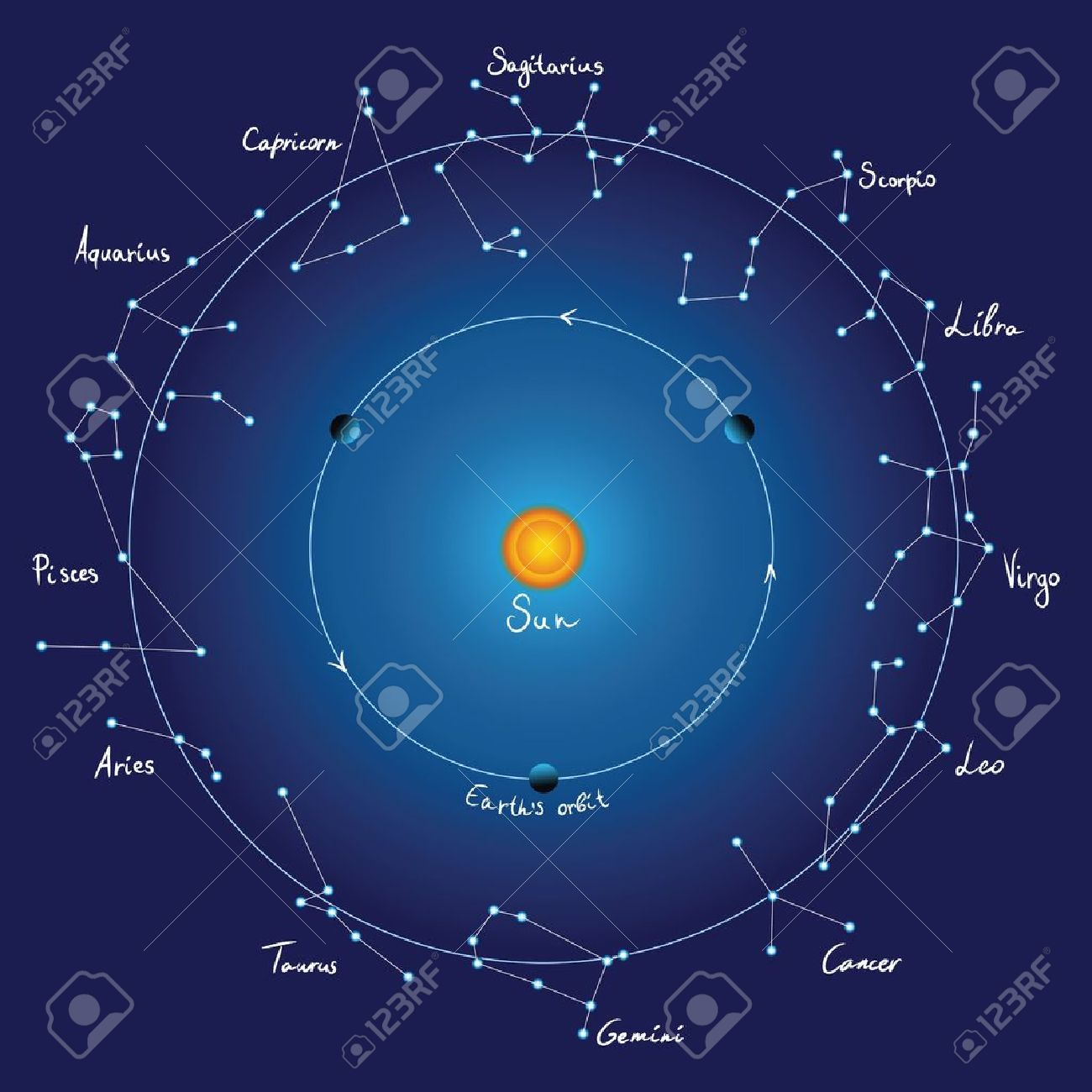 sky map and zodiac constellations with titles vector stock vector . sky map and zodiac constellations with titles vector royalty free