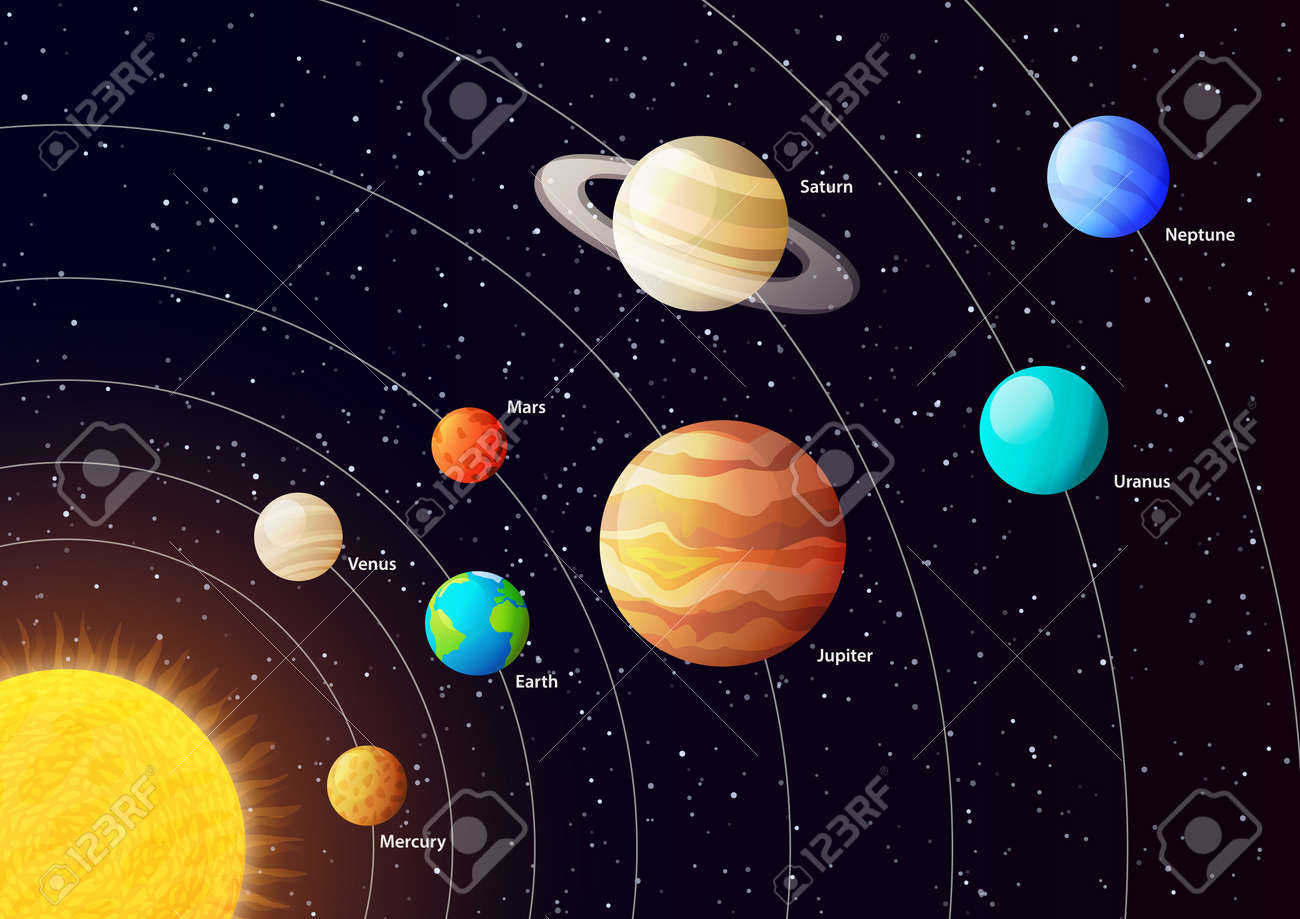 Solar system planets with orbits, colored vector poster Stock Vector - 42063282