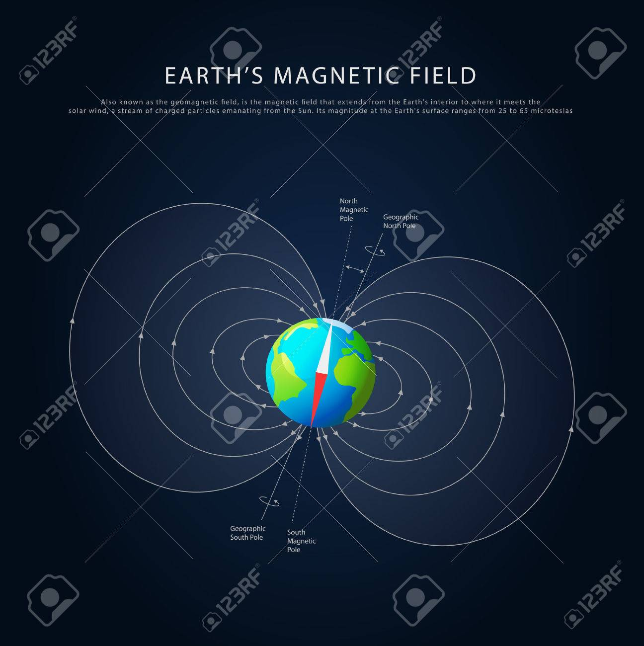 Earths magnetic field with axis info colored vector royalty free earths magnetic field with axis info colored vector stock vector 43764736 ccuart Images