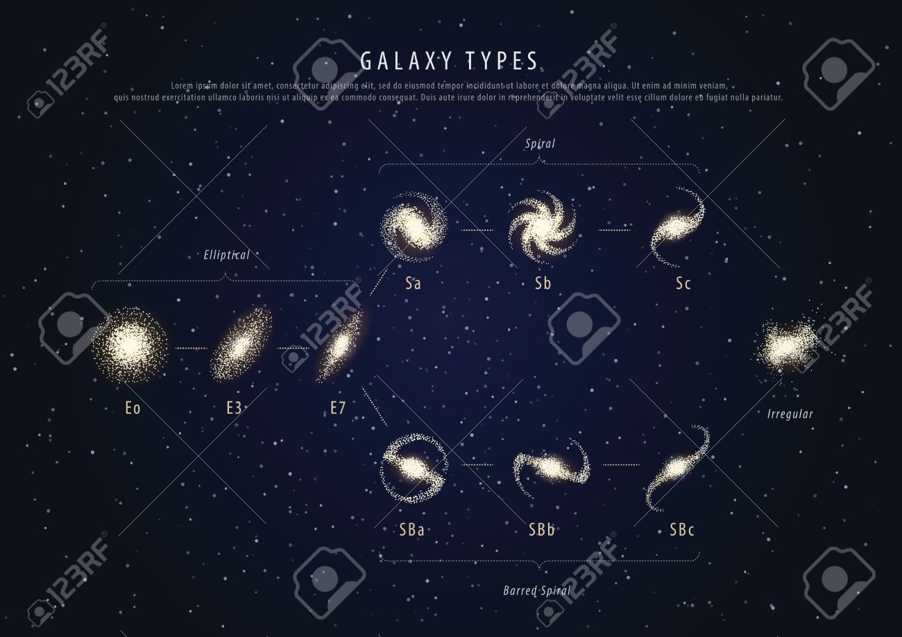 Education astronomy poster galaxy types with description - 53878949