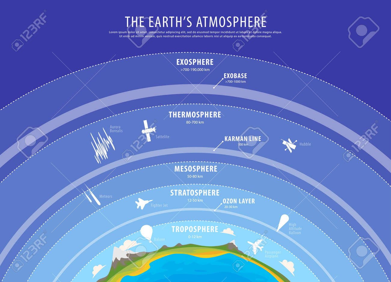 education poster earth atmosphere vector vertical beckground