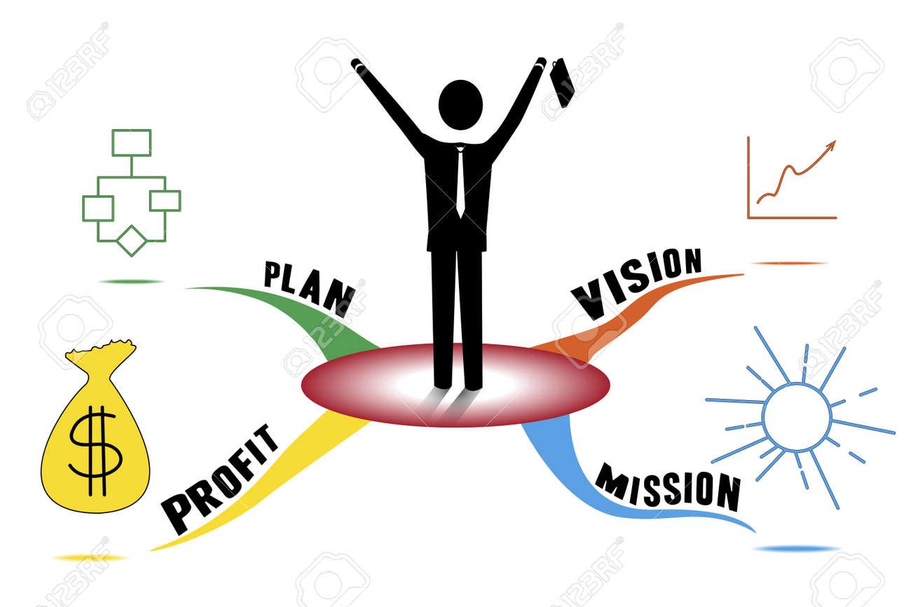 business plan mind map