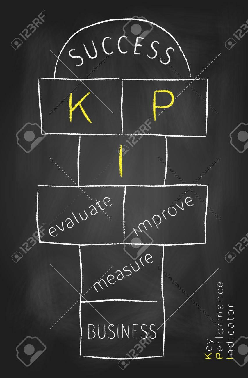 key performance indicator as hopscotch game on blackboard kpi key performance indicator as hopscotch game on blackboard kpi is used to measure performance