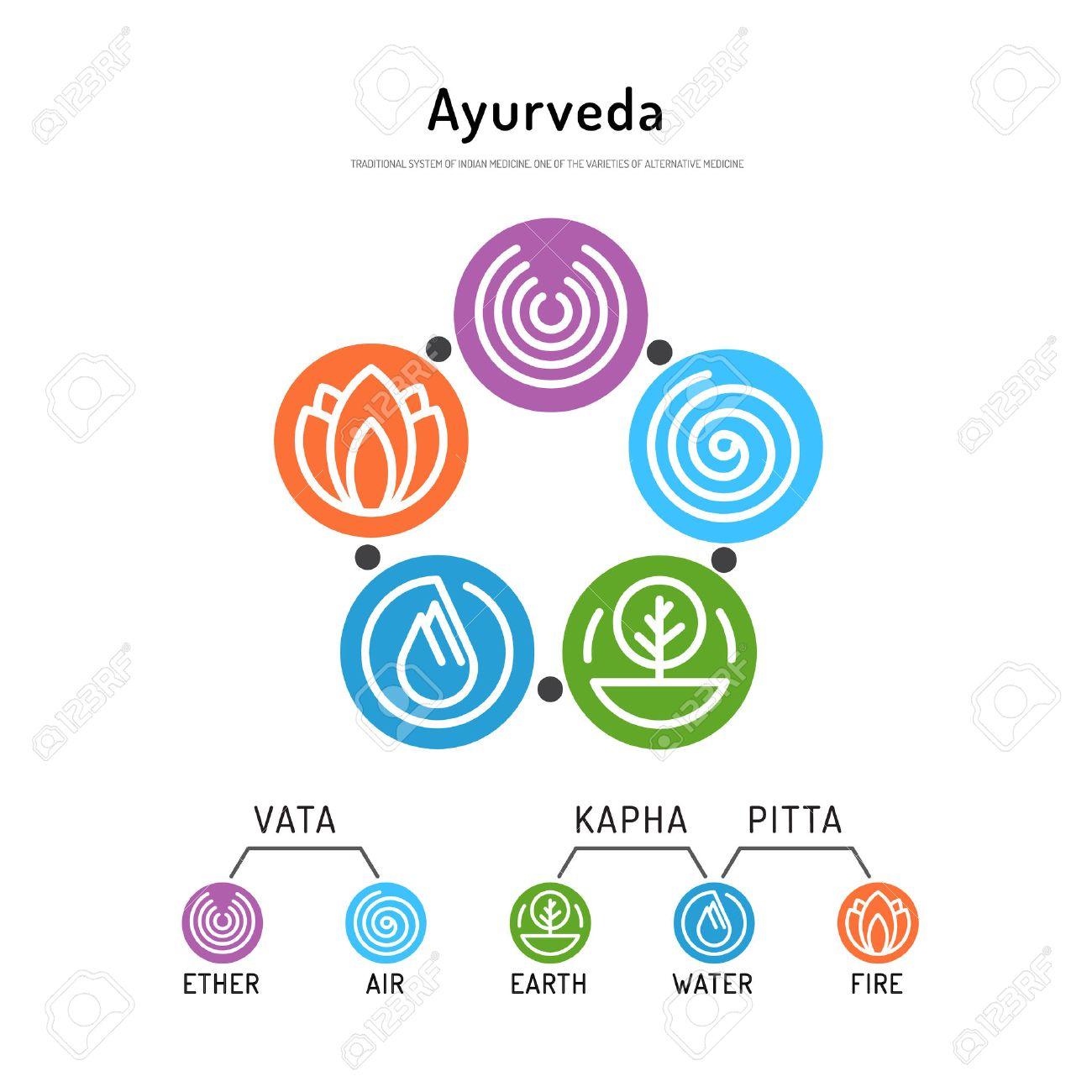 Ayurveda vector illustration doshas vata, pitta, kapha. Ayurvedic body types. Ayurvedic infographic. Healthy lifestyle. Harmony with nature. - 57998045
