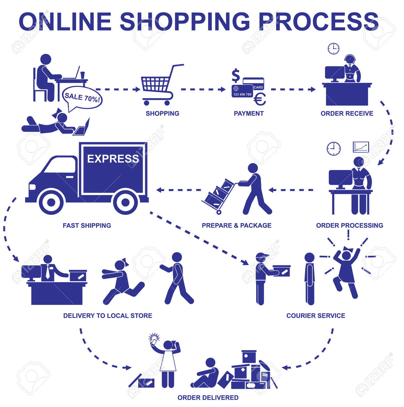 Online shopping process  Set vector stick figures and elements