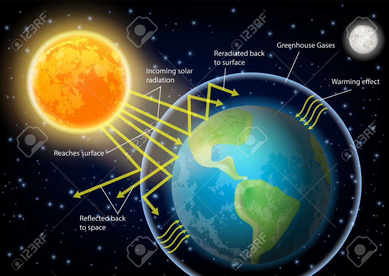 Greenhouse effect diagram vector illustration - 105164210