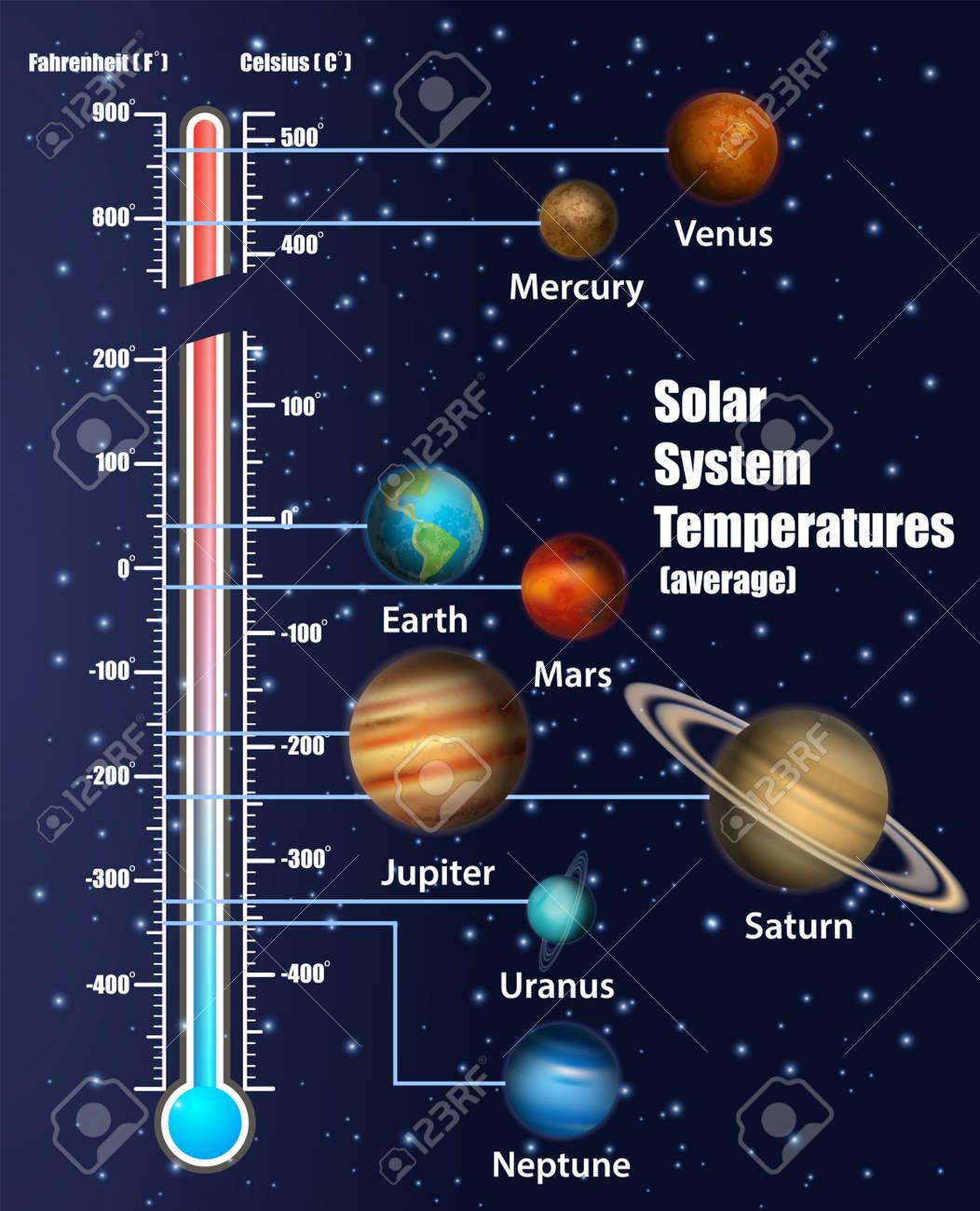 solar system planets temperatures vector educational diagram Solar System Illustration solar system diagram including nine