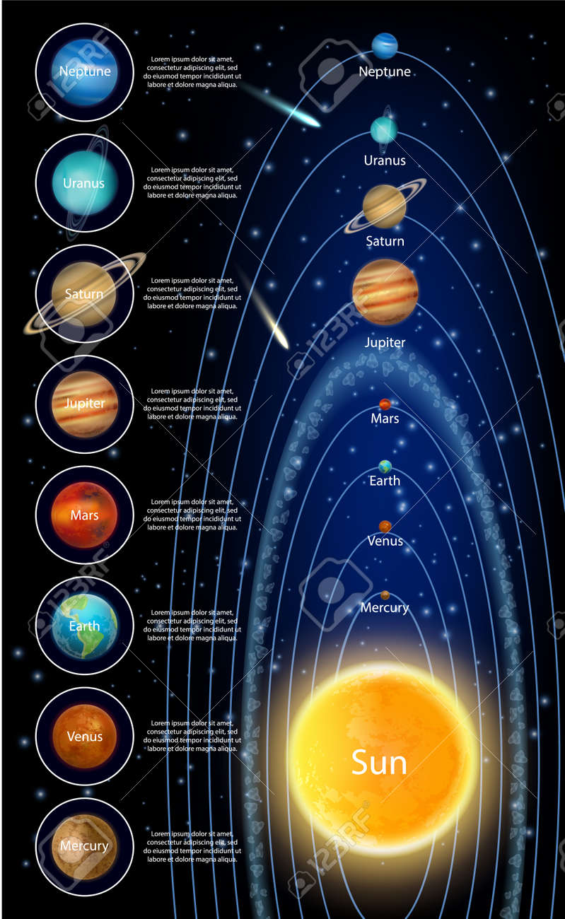 The sun and solar system planets, vector infographic - 138979616
