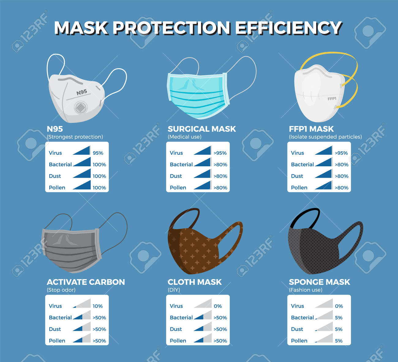 Face mask protection efficiency infographic. Vector illustration - 143178713