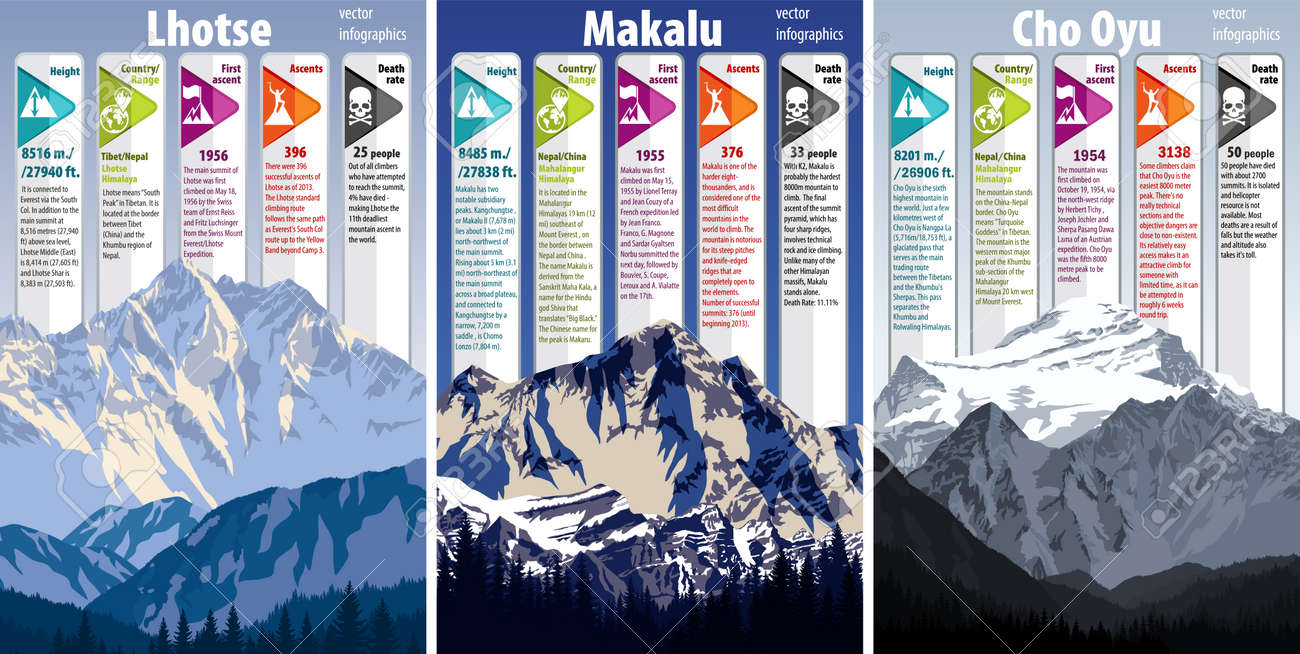 Set of highest mountains infographics: Lhotse, Makalu, Cho Oyu