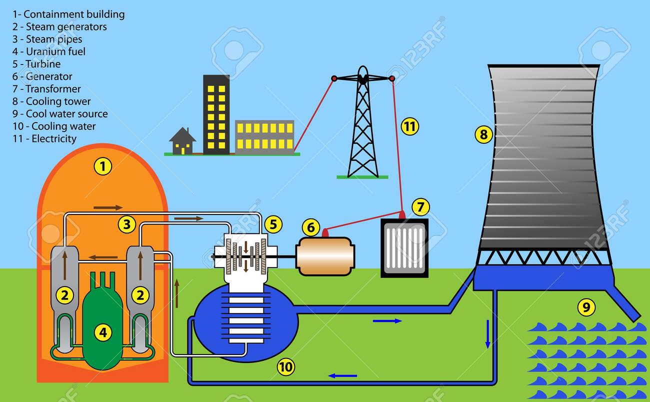 Scheme diagram of nuclear power plant - 18024559