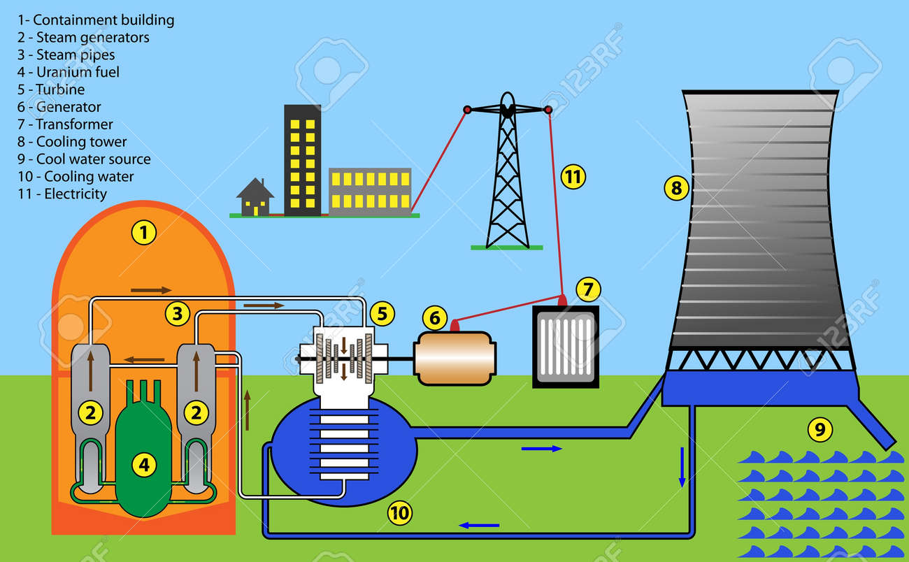 Scheme diagram of nuclear power plant Stock Vector - 18024559