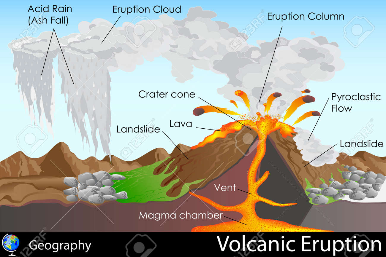 Volcanic Eruption Stock Vector - 20842363