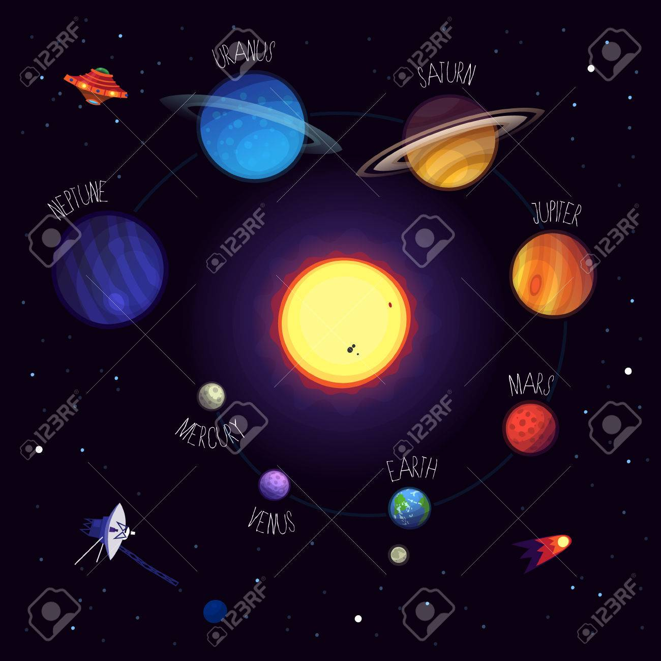 Set Of Colorful Planets With Names Cosmic Elements Space Equipment Alien Saucers