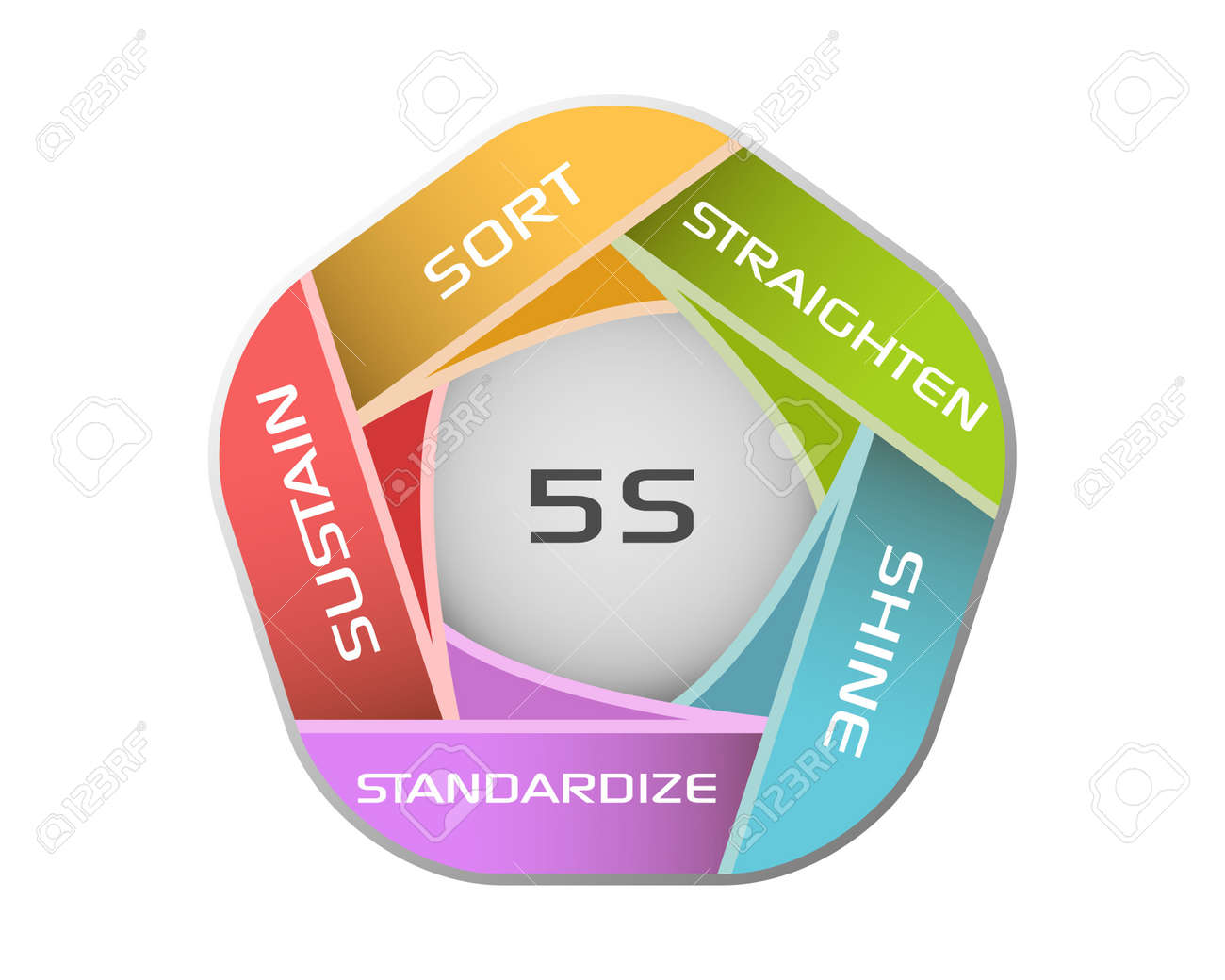 Vector illustration of 5S methodology - 18694389