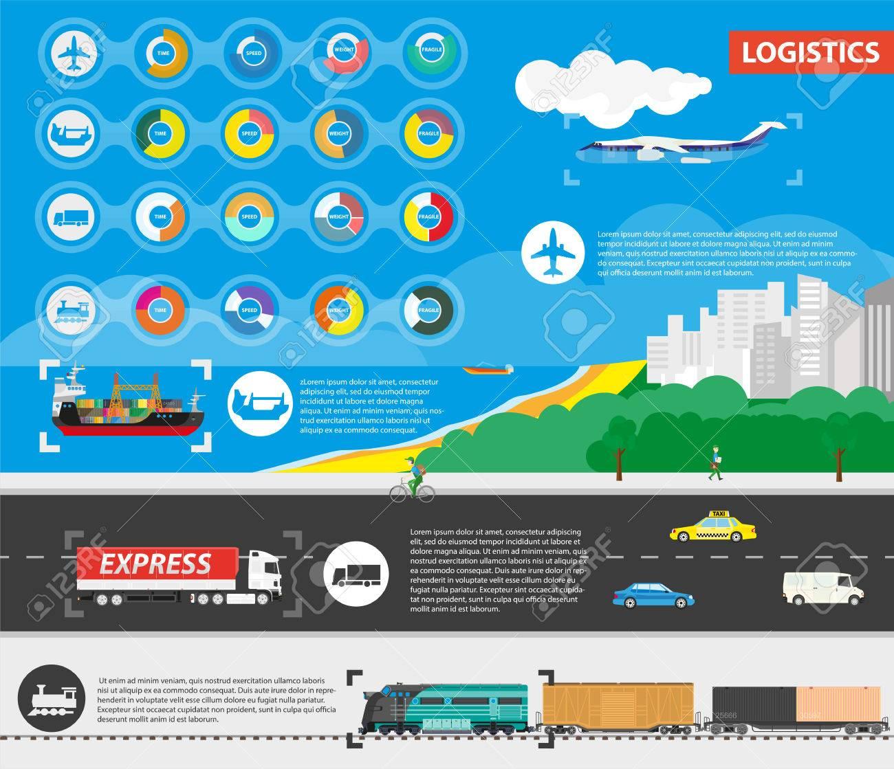 Logistics Best Delivery Means of Transportation
