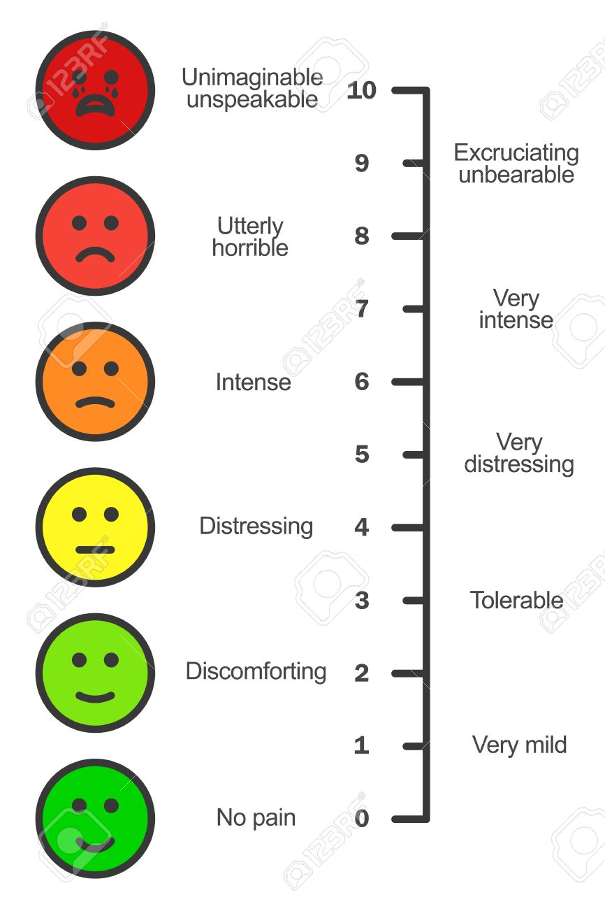 Pain scale chart vertical cartoon faces emotions scale doctors