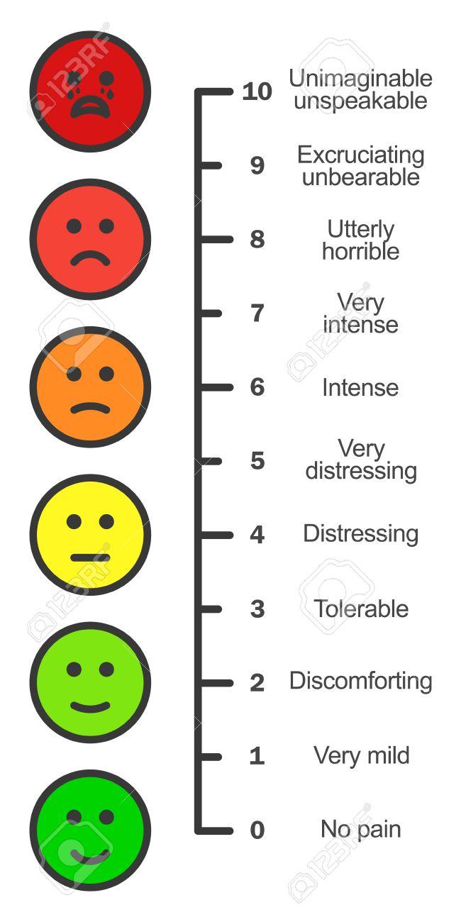 Pain Scale Chart Vertical. Cartoon Faces Emotions Scale. Doctors ...