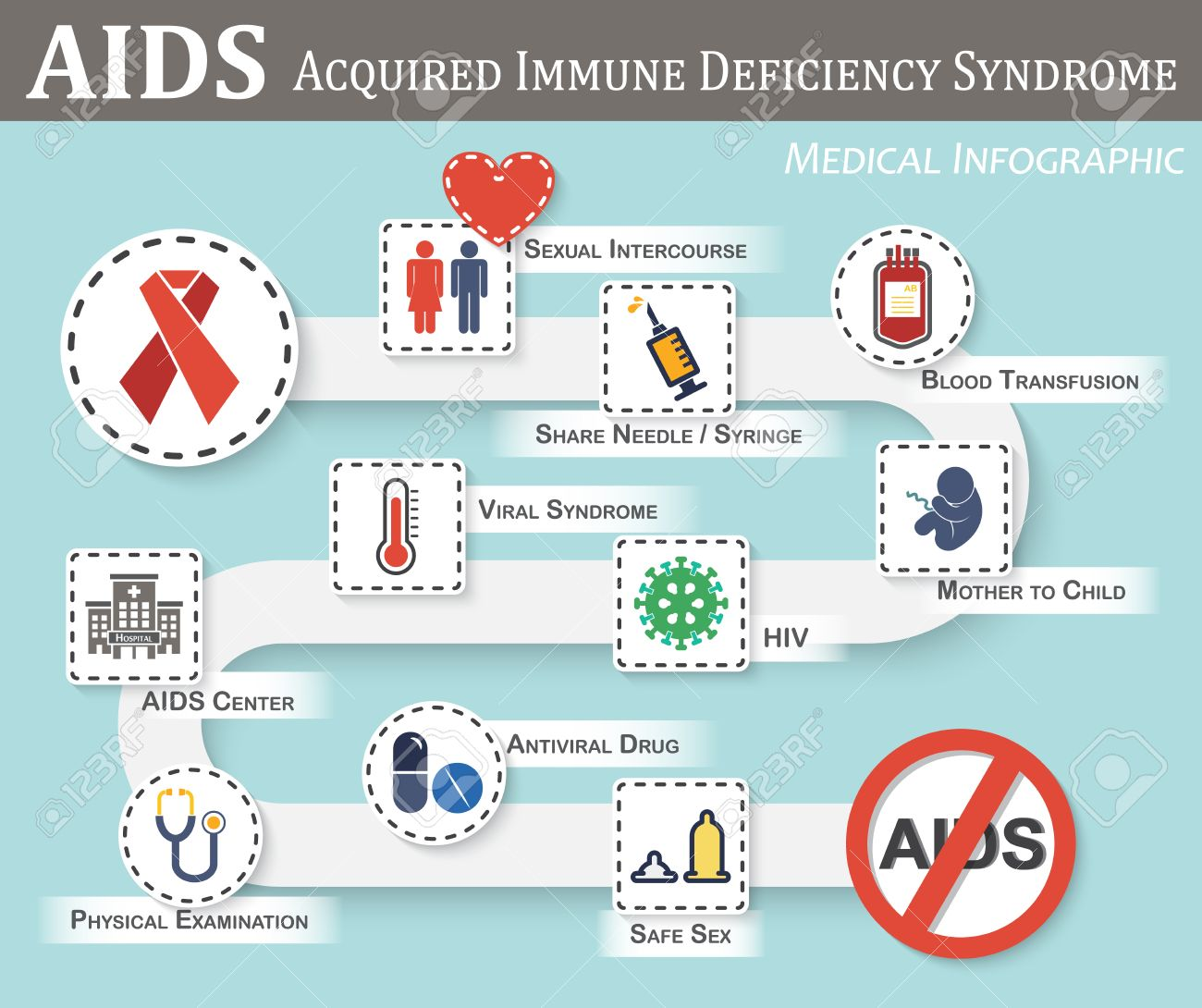 AIDS infographics ( roadmap of AIDS transmission , symptoms , therapy , preventive ) ( flat / simple color style ) ( gender sign and heart , syringe , blood bag , fetal , hiv , viral syndrome , etc ) - 56750291