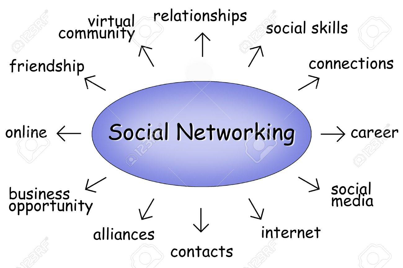 social networking diagram stock photo  picture and royalty free    stock photo   social networking diagram