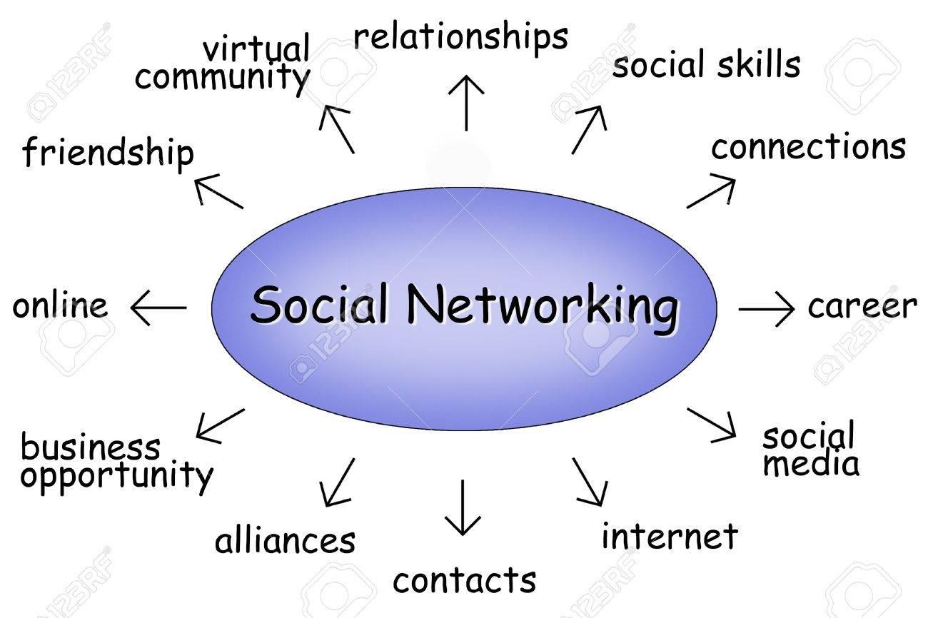 virtual relationship