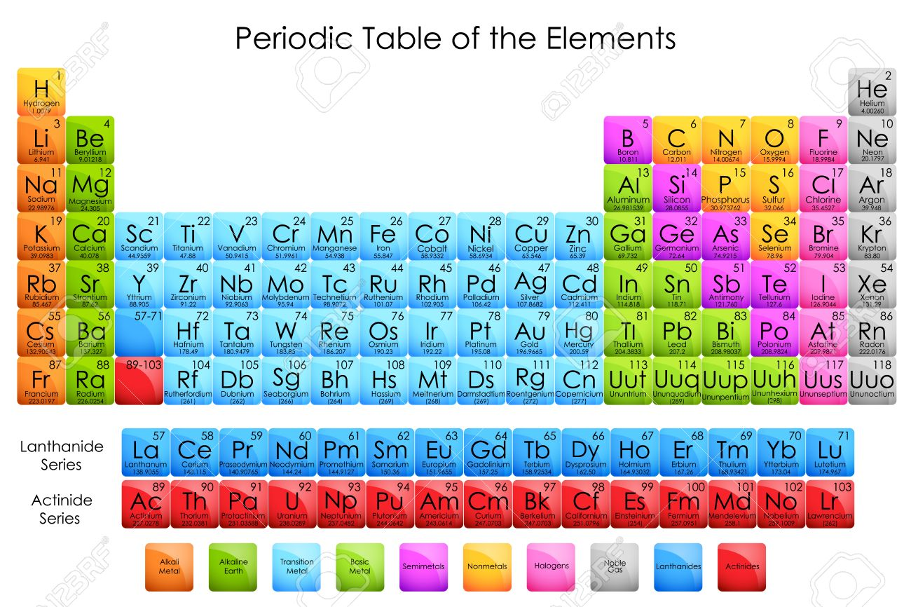 Vector Illustration Of Diagram Of Periodic Table Of Elements Stock ...