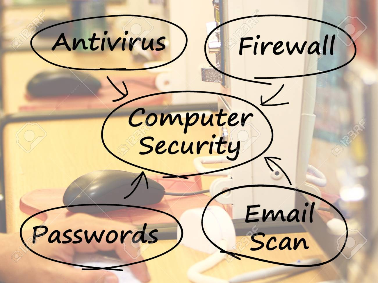 Computer Security Diagram Showing Laptop Internet Safety Stock Photo - 13480532