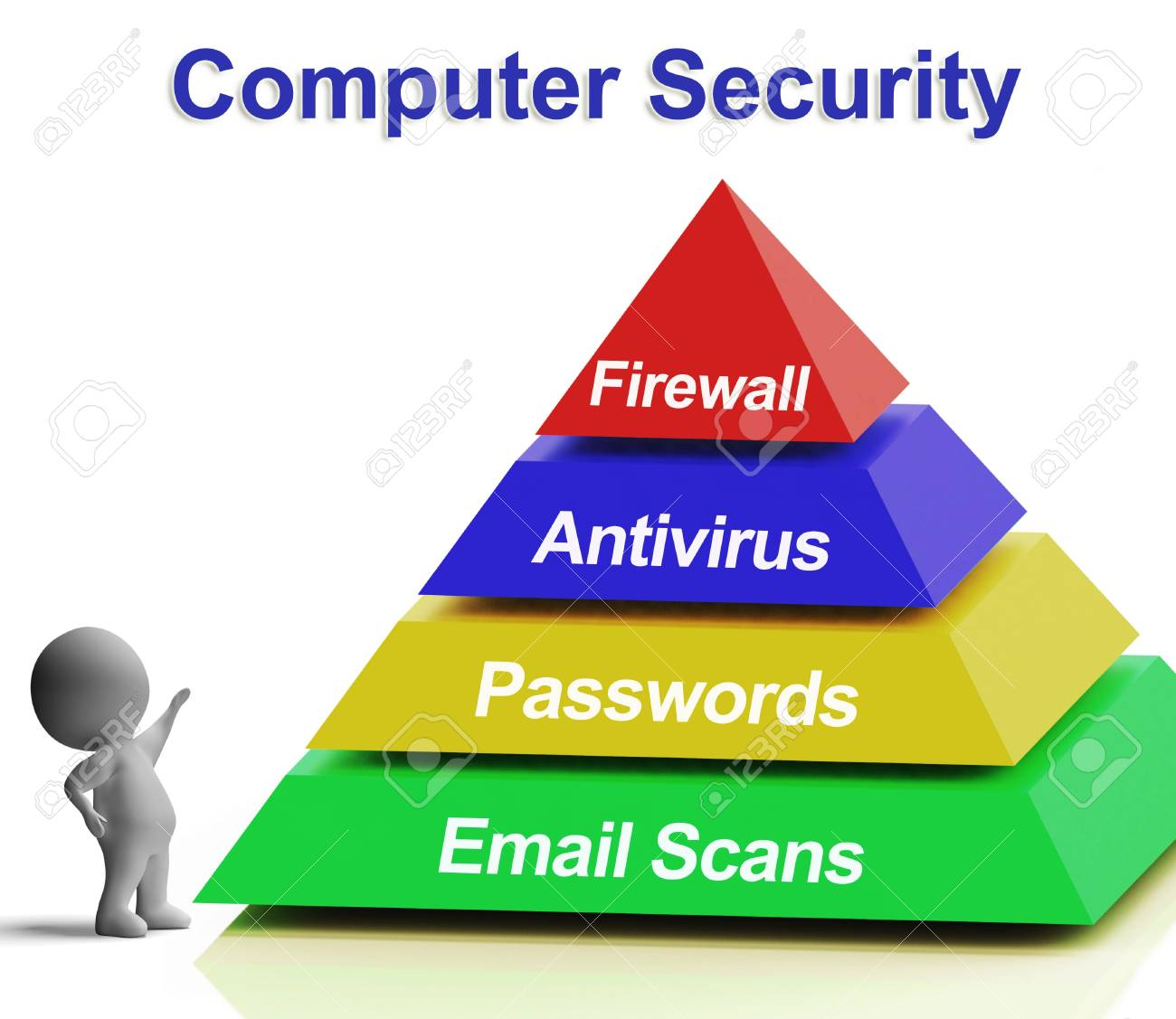 computer pyramid diagram showing laptop internet security stock