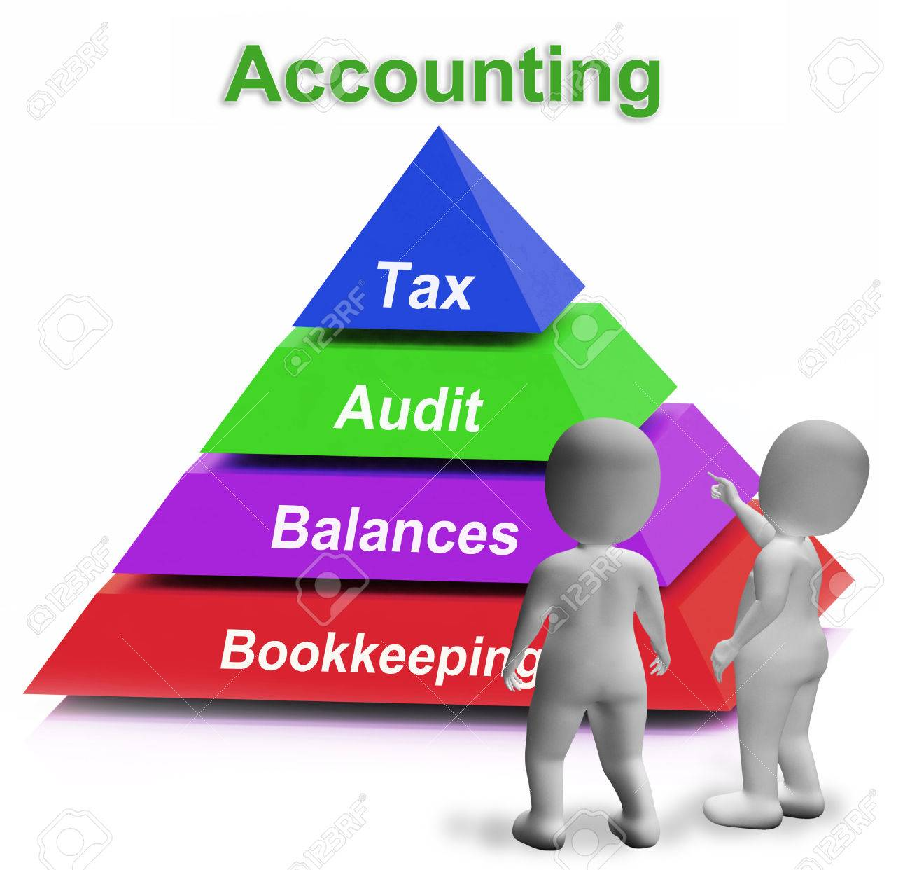 Contabilidad Significado Pirámide Pagar Impuestos Revisión Y ...