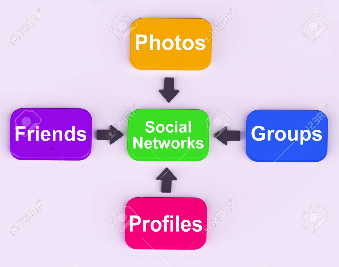 Social Networks Diagram Meaning Internet Networking Friends And Followers Stock Photo 26961684
