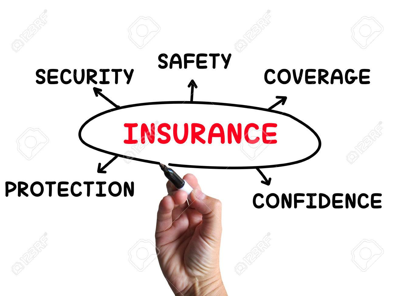 insurance diagram meaning coverage safeguard and insuring stock    stock photo   insurance diagram meaning coverage safeguard and insuring