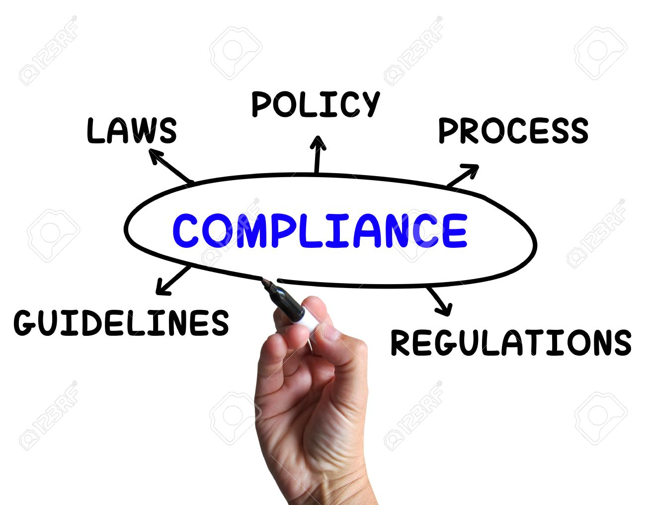 Compliance diagram meaning obeying rules and guidelines stock photo compliance diagram meaning obeying rules and guidelines stock photo 27899865 ccuart Images