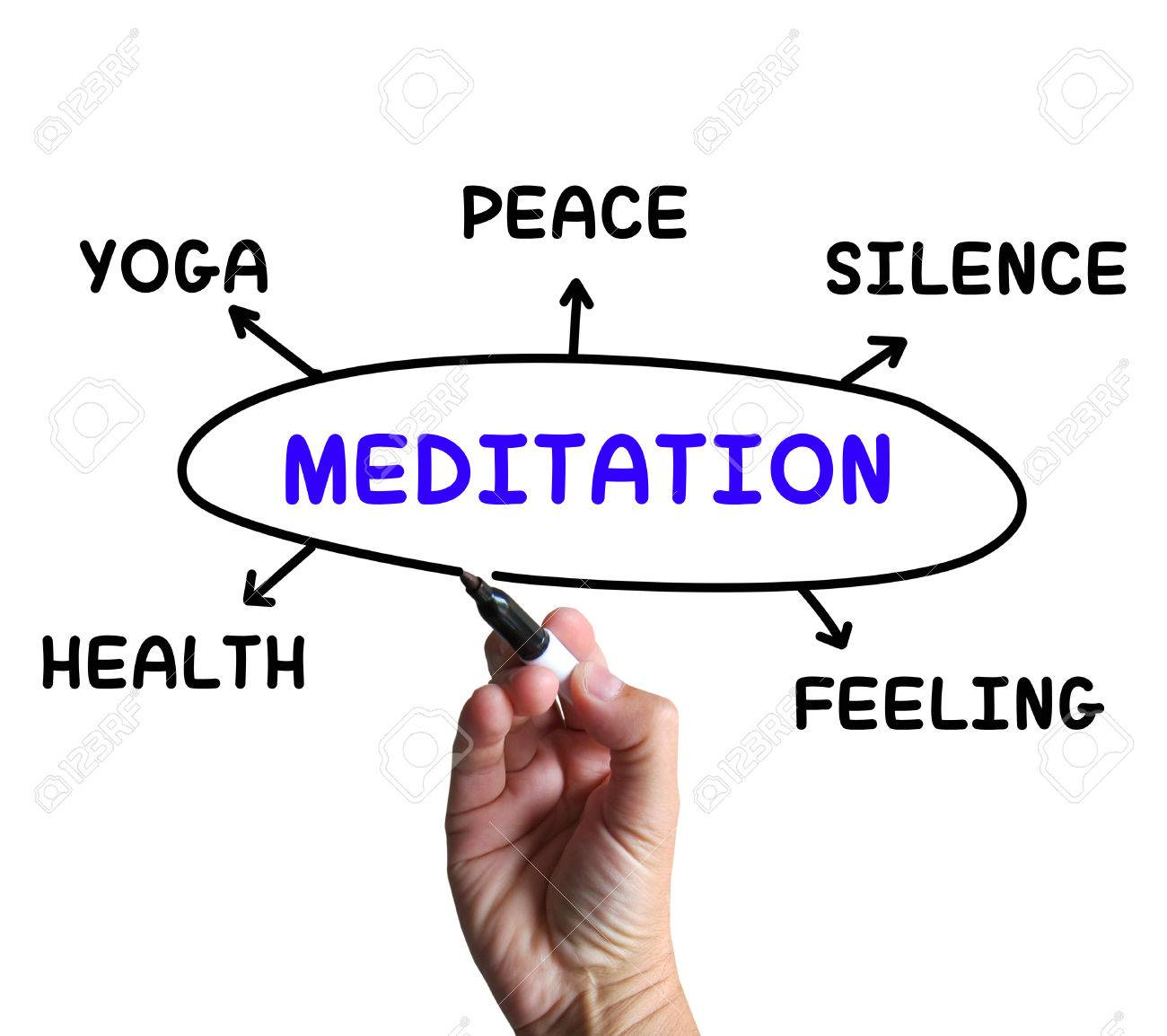 Meditation diagram meaning yoga silence or health stock photo meditation diagram meaning yoga silence or health stock photo 27900047 ccuart Images