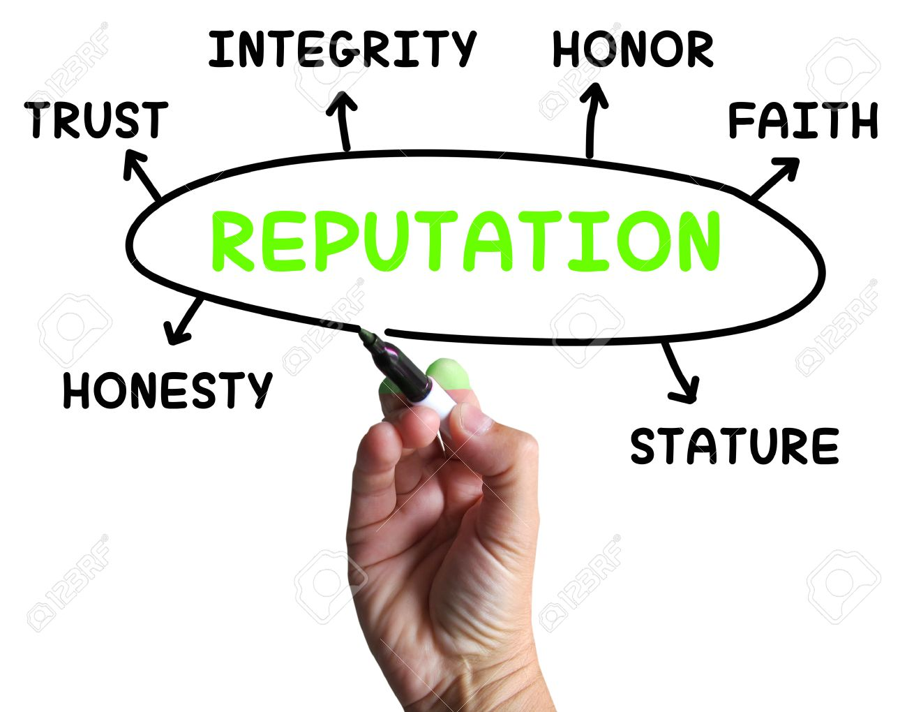 reputation diagram meaning credibility honor and integrity stock    stock photo   reputation diagram meaning credibility honor and integrity