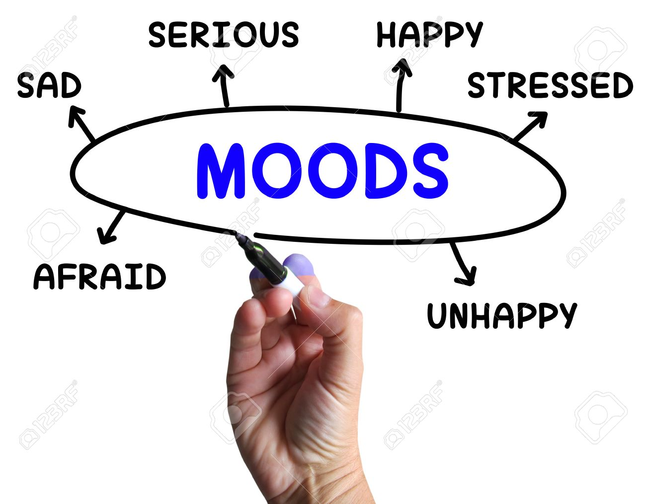 moods diagram meaning emotions and state of mind stock photo    stock photo   moods diagram meaning emotions and state of mind