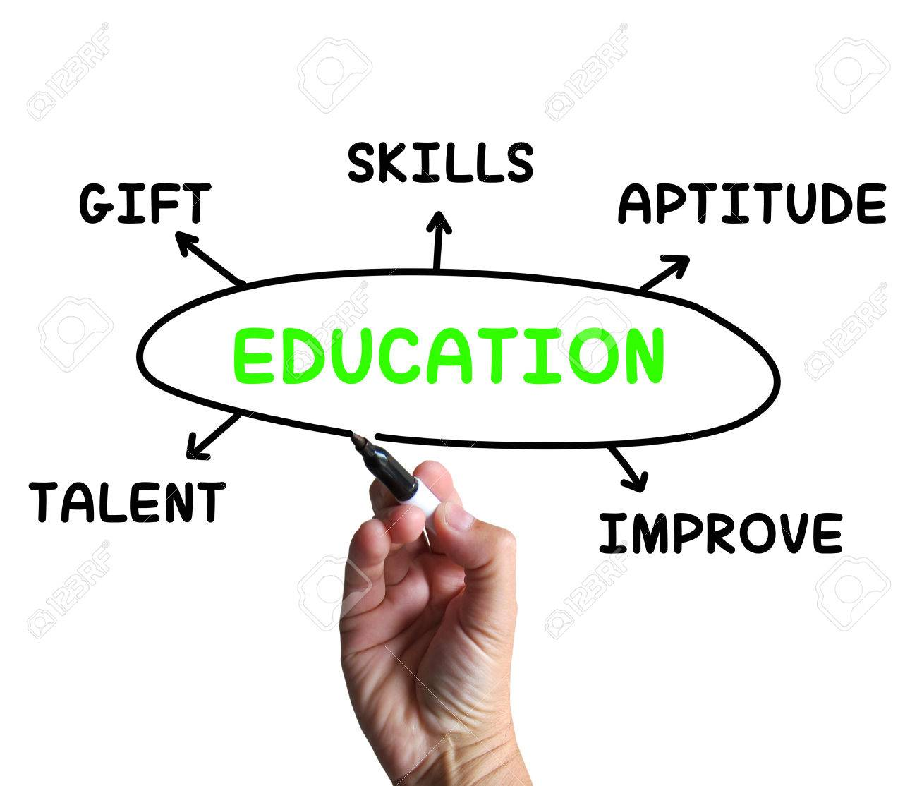 education diagram meaning aptitude knowledge and improving stock    stock photo   education diagram meaning aptitude knowledge and improving