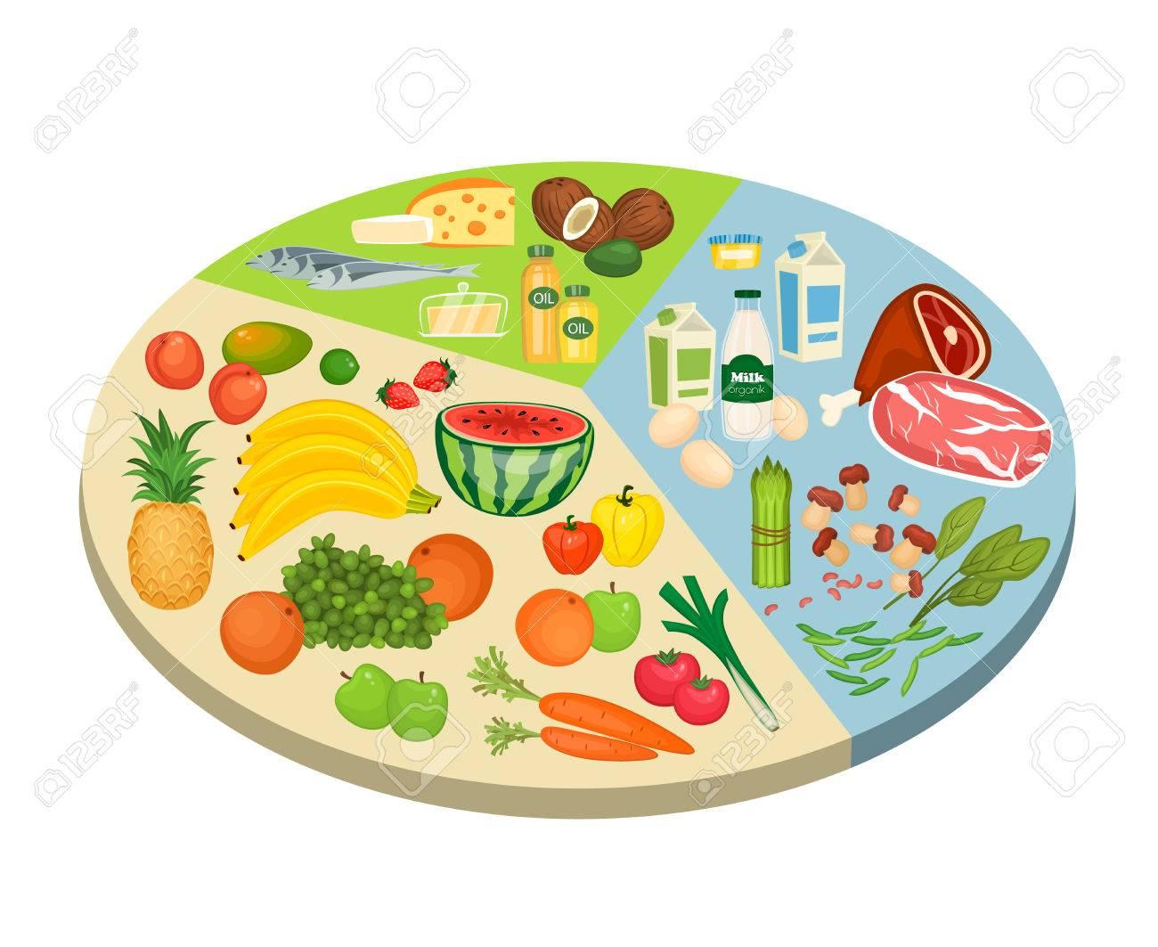 Food circle diagram fruits vegetables meat fish eggs nuts food circle diagram fruits vegetables meat fish eggs nuts nvjuhfo Gallery