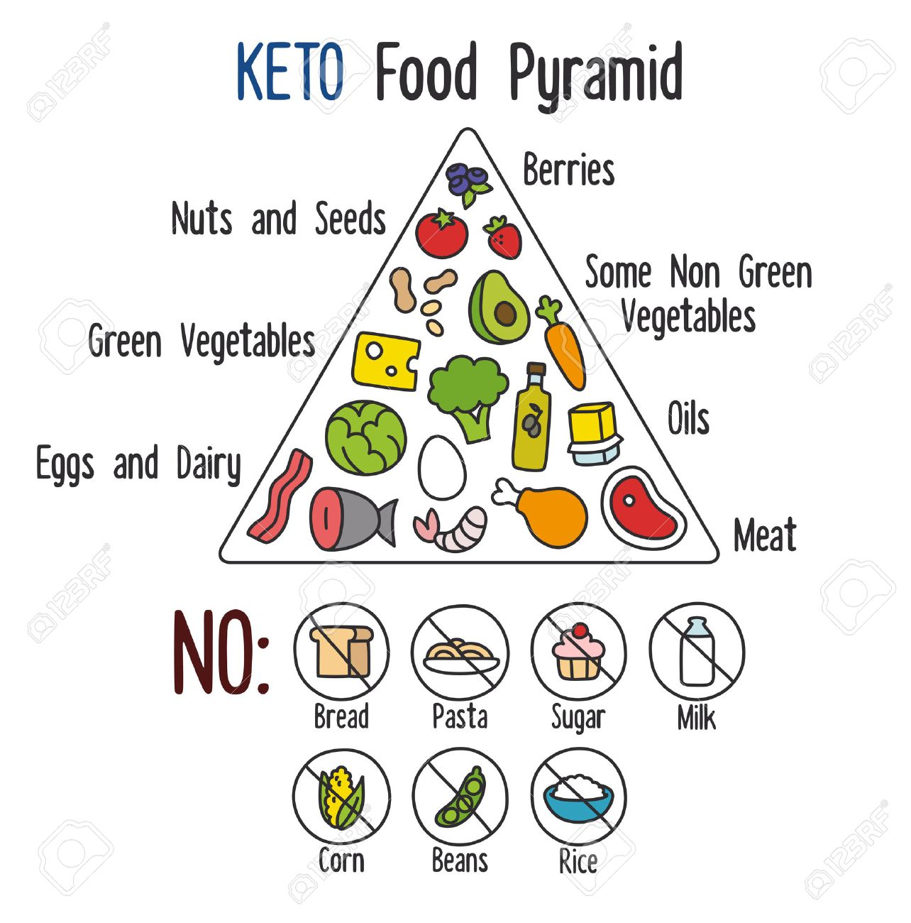 Nutrition infographics: food pyramid diagram for the ketogenic diet. - 41794509