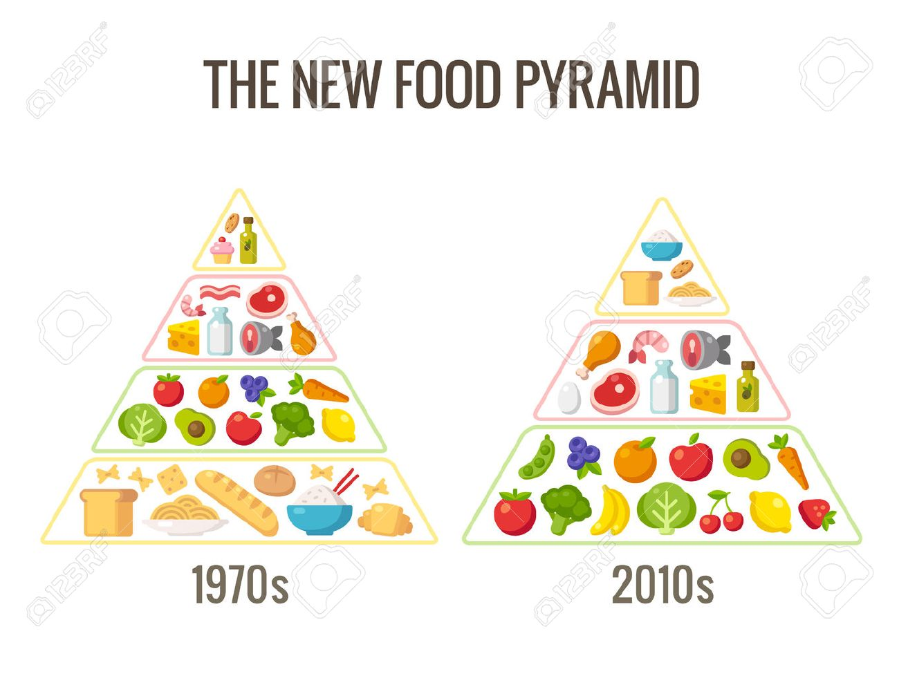 Healthy Diet Infographics Classic Food Pyramid Chart And The Modern Nutrition Advice Vector Illustration