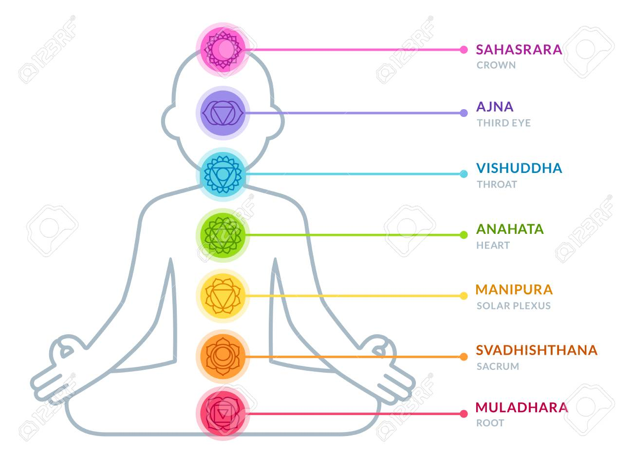 photograph about Chakras Chart Printable titled Chakras infographic chart within just uncomplicated and ground breaking flat layout. Guy..