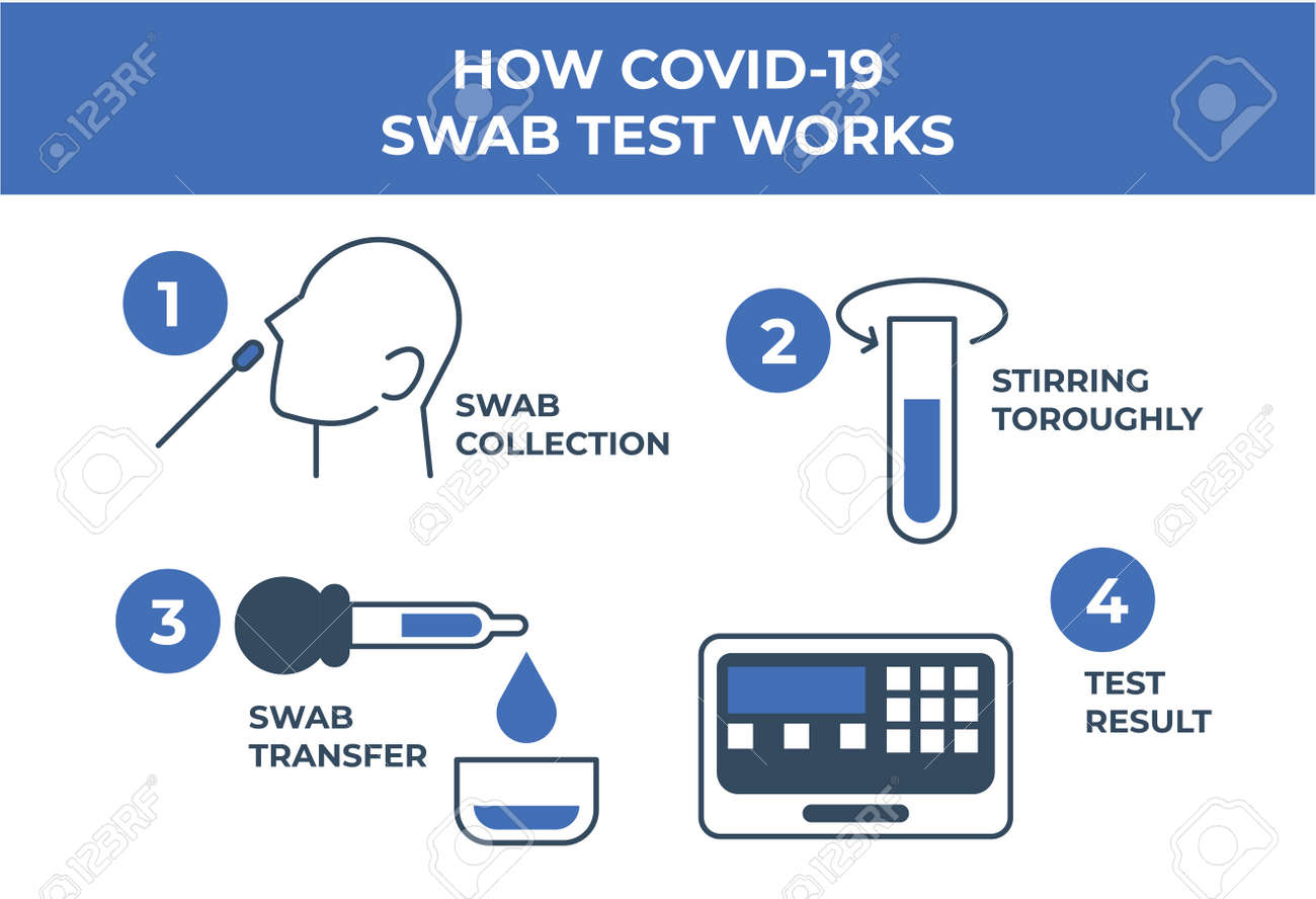 How COVID-19 or coronavirus rapid test works vector illustration template poster. Blood sample for covid-19 test icon. - 168639068